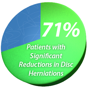 Decreased Disc Herniation
